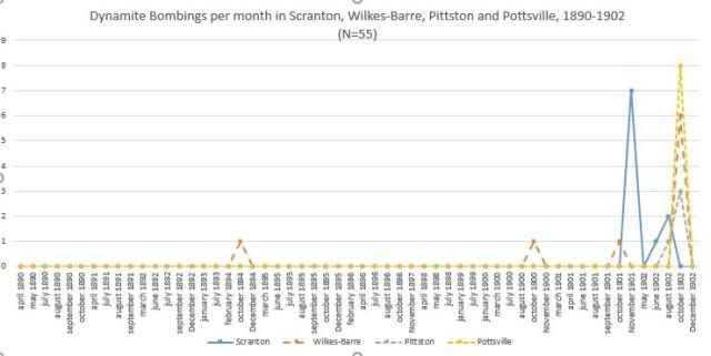 Dynamite Bombings per Month